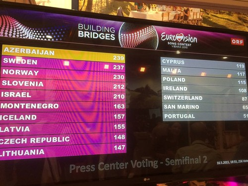 Press Center votes Eurovisão.jpg