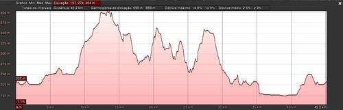 foto grafico altimetria percurso 45kms.jpg