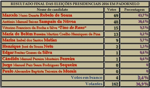 Resultado Final das Eleições Presidenciais 2016