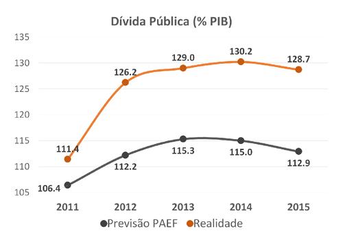2016.04.12 insucesso do resgate - dívida pública