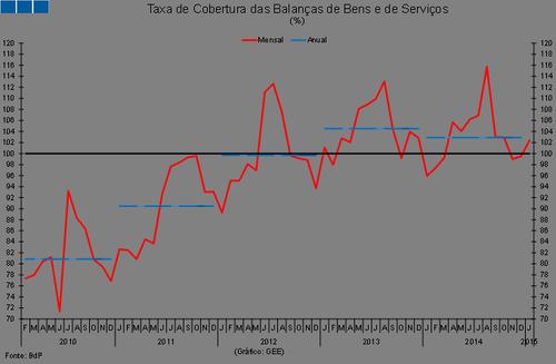 Cobertura das Balanças de Bens e de Serviços (%)