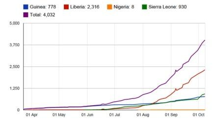 _78145930_ebola_cumulative_8_october.jpg