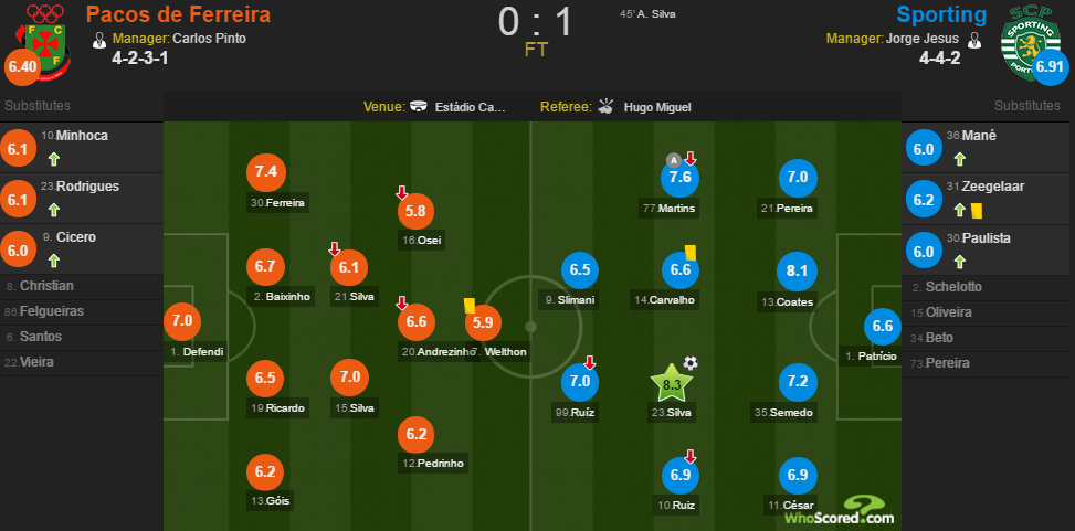 WhoScored PF-SCP.png