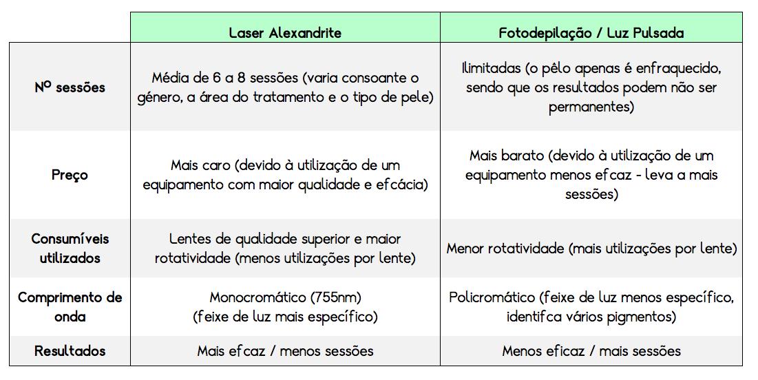 LaserAlexandriteVSFotodepilacao.png