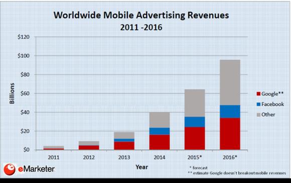 mobile advertising revenue 2011-16 emarketeer.png