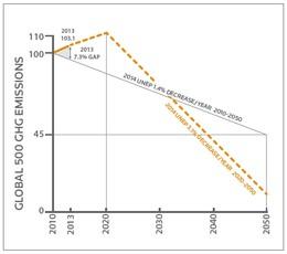 Global500_chart.jpg