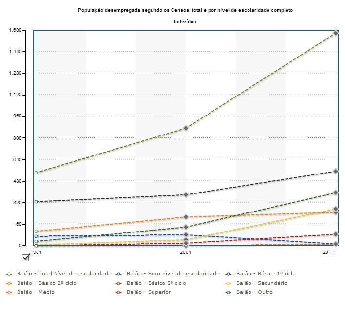 Baião_Evolução do desemprego.jpg