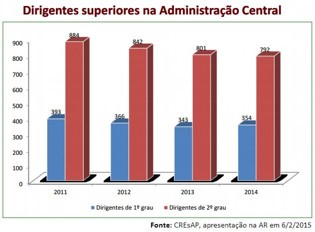 Evolução dos dirigentes na AP_Central de 2011 a