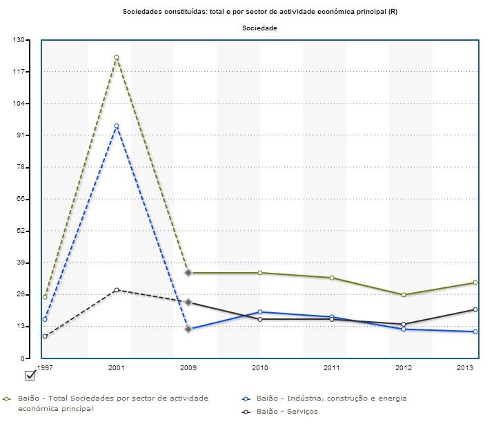 Baião_ESociedades constituidas por setor atividad